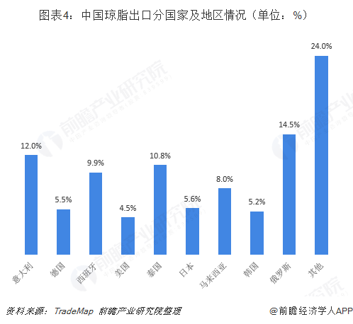 图表4:中国琼脂出口分国家及地区情况(单位:%)
