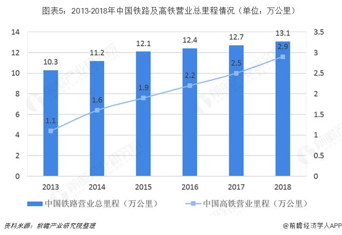 圖表5:2013-2018年中國鐵路及高鐵營業總里程情況(單位:萬公里)