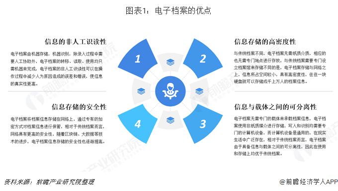图表1:电子档案的优点