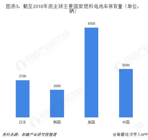 图表3:截至2018年底全球主要国家燃料电池车保有量(单位:辆)
