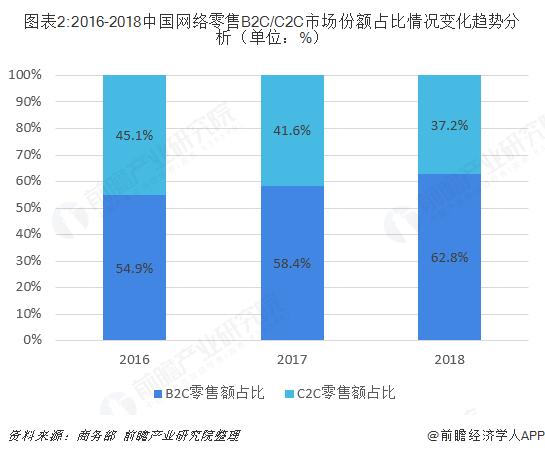 图表2:2016-2018中国网络零售B2C/C2C市场份额占比情况变化趋势分析(单位:%)