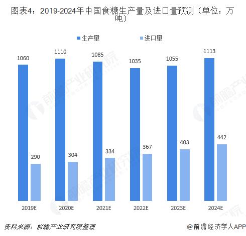 图表4:2019-2024年中国食糖生产量及进口量预测(单位:万吨)