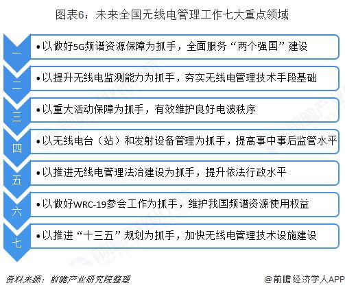 圖表6:未來全國無線電管理工作七大重點領域