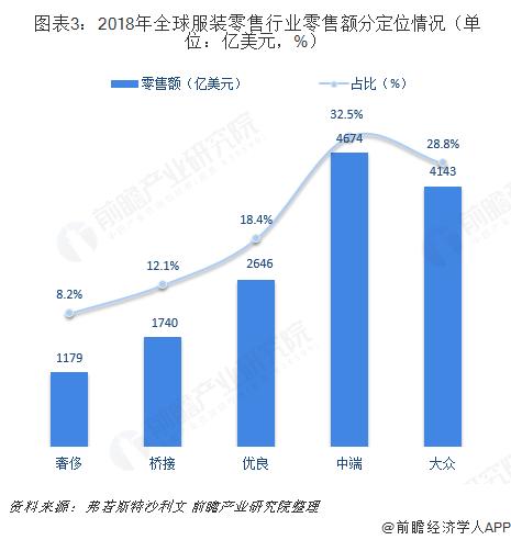 图表3:2018年全球服装零售行业零售额分定位情况(单位:亿美元,%)