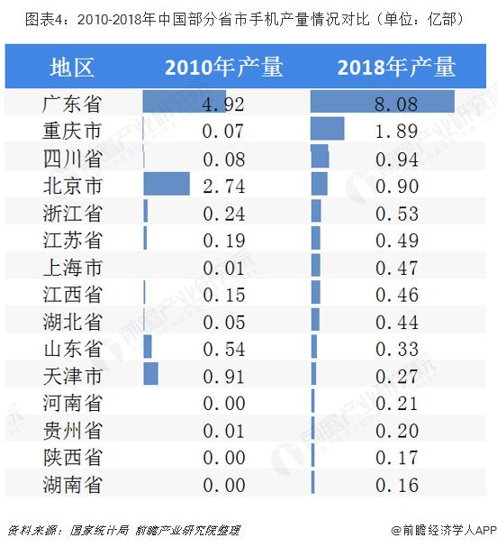 图表4:2010-2018年中国部分省市手机产量情况对比(单位:亿部)