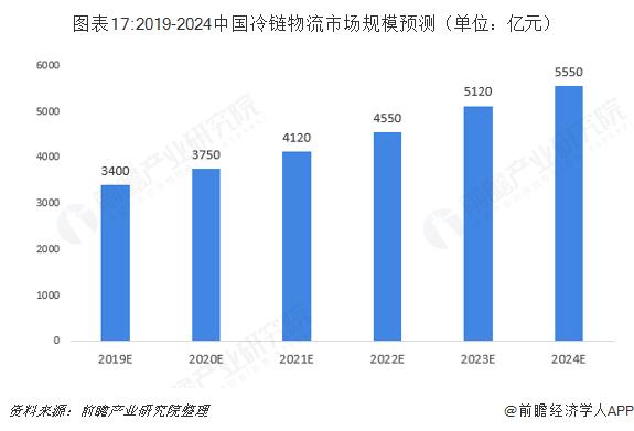 图表17:2019-2024中国冷链物流市场规模预测(单位:亿元)