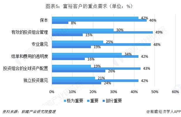 图表5:富裕客户的重点需求(单位:%)
