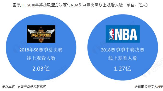 圖表11. 2018年英雄聯盟總決賽與NBA季中賽決賽線上觀看人數(單位:億人)