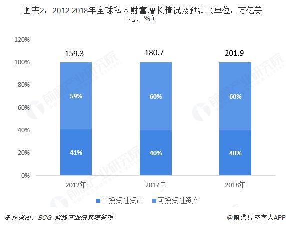 图表2:2012-2018年全球私人财富增长情况及预测(单位:万亿美元,%)