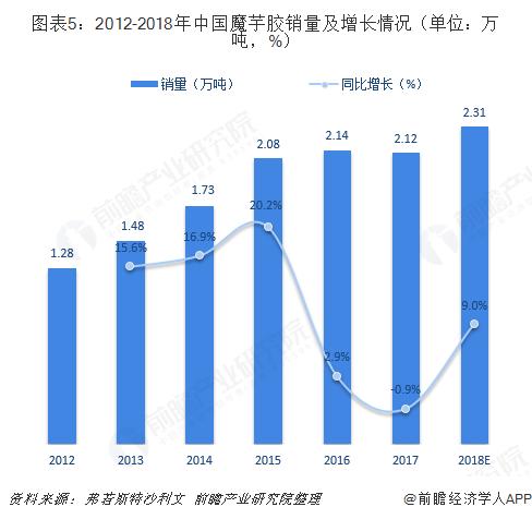 图表5:2012-2018年中国魔芋胶销量及增长情况(单位:万吨,%)