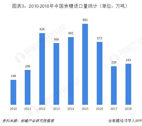 图表3:2010-2018年中国食糖进口量统计(单位:万吨)