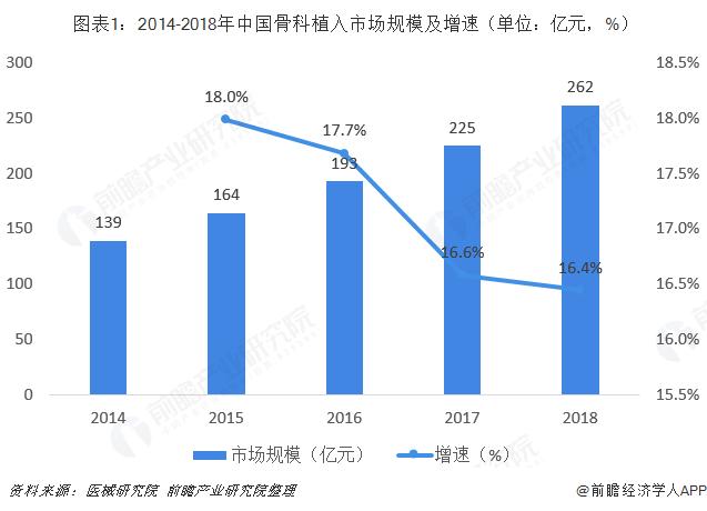 图表1:2014-2018年中国骨科植入市场规模及增速(单位:亿元,%)