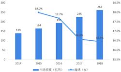 2018年中国骨科<em>植入</em>行业市场规模与发展新葡萄京娱乐场手机版 未来国产替代空间巨大【组图】