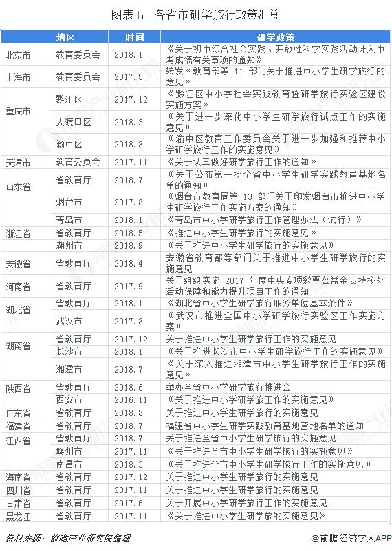 图表1: 各省市研学旅行政策汇总