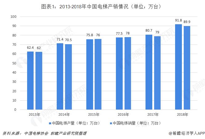 圖表1:2013-2018年中國電梯產銷情況(單位:萬臺)