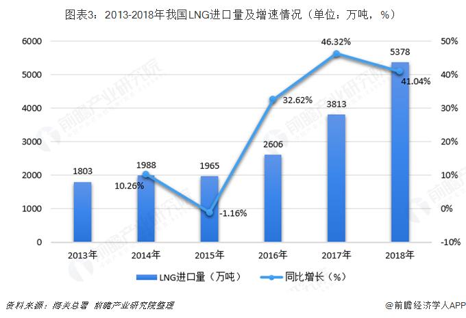 圖表3:2013-2018年我國LNG進口量及增速情況(單位:萬噸,%)
