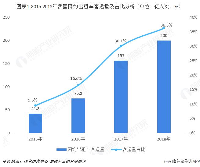 图表1:2015-2018年我国网约出租车客运量及占比分析(单位:亿人次,%)
