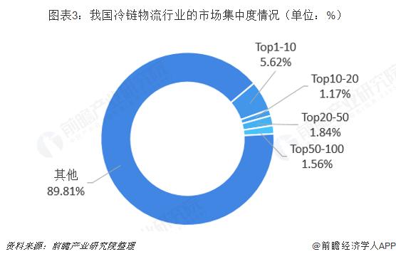 图表3:我国冷链物流行业的市场集中度情况(单位:%)