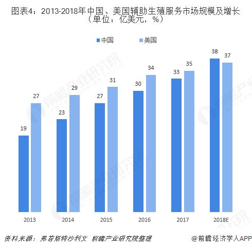 圖表4:2013-2018年中國、美國輔助生殖服務市場規模及增長(單位:億美元,%)