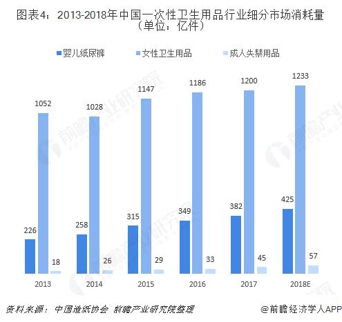 图表4:2013-2018年中国一次性卫生用品行业细分市场消耗量(单位:亿件)