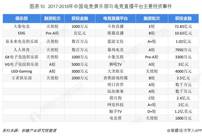 圖表10. 2017-2018年中國電競俱樂部與電競直播平臺主要投資事件