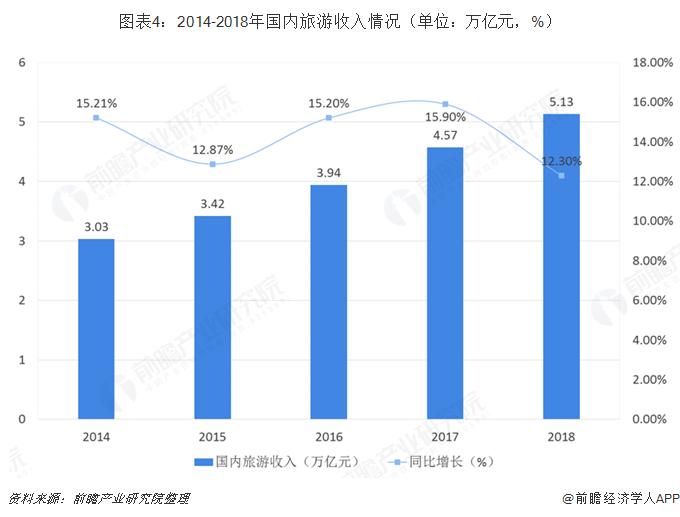 圖表4:2014-2018年國內旅游收入情況(單位:萬億元,%)