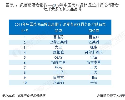 图表1:凯度消费者指数——2019年中国美妆品牌足迹排行之消费者选择最多的护肤品品牌