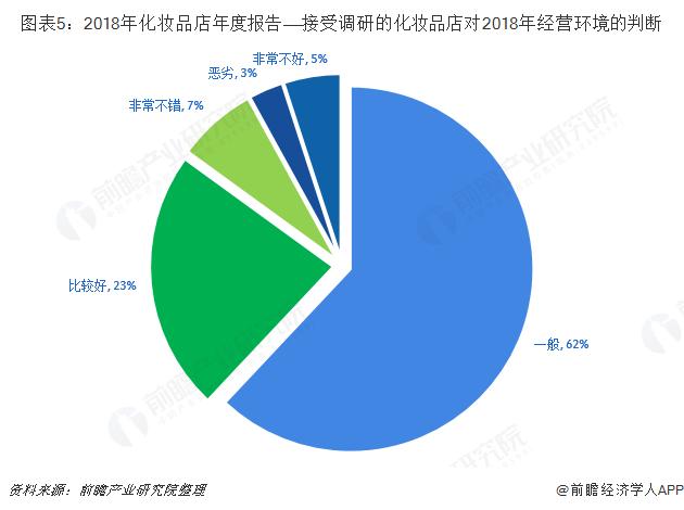 图表5:2018年化妆品店年度报告——接受调研的化妆品店对2018年经营环境的判断
