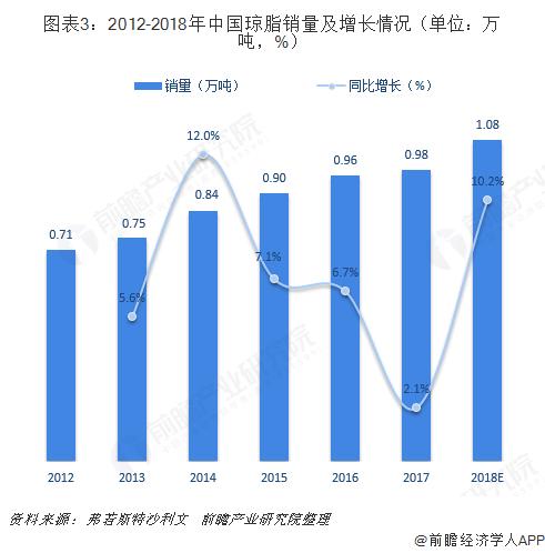 图表3:2012-2018年中国琼脂销量及增长情况(单位:万吨,%)