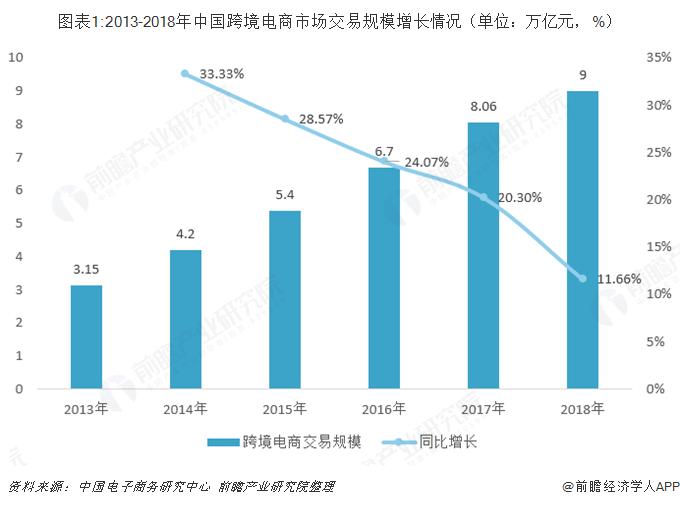 图表1:2013-2018年中国跨境电商市场交易规模增长情况(单位:万亿元,%)