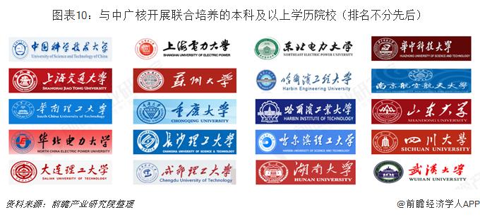图表10:与中广核开展联合培养的本科及以上学历院校(排名不分先后)