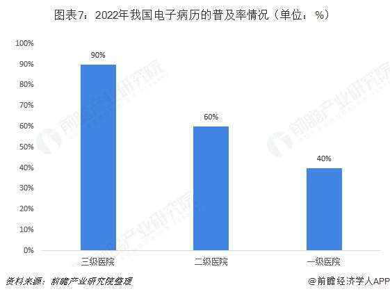 图表7:2022年我国电子病历的普及率情况(单位:%)