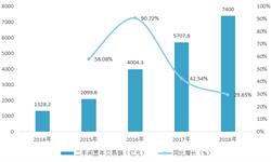 2018年中国二手电商行业市场现状与发展趋势 市场投资热度达到近5年来峰值【组图】