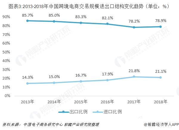 图表3:2013-2018年中国跨境电商交易规模进出口结构变化趋势(单位:%)