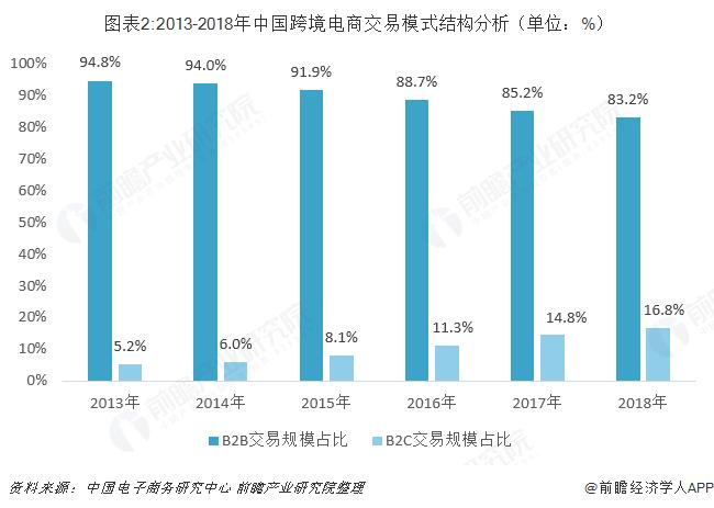 图表2:2013-2018年中国跨境电商交易模式结构分析(单位:%)