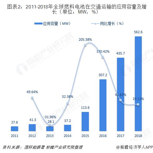 图表2:2011-2018年全球燃料电池在交通运输的应用容量及增长(单位:MW,%)