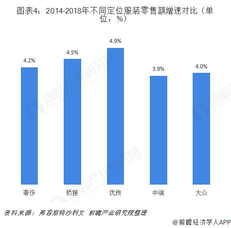 图表4:2014-2018年不同定位服装零售额增速对比(单位:%)