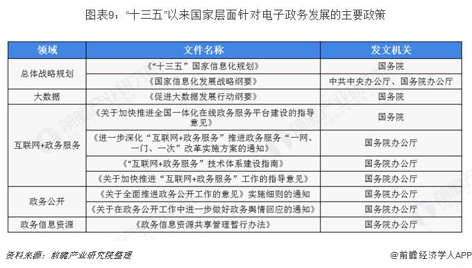 """图表9:""""十三五""""以来国家层面针对电子政务发展的主要政策"""