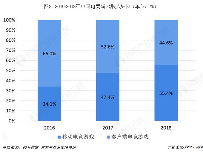 圖8. 2016-2018年中國電競游戲收入結構(單位:%)