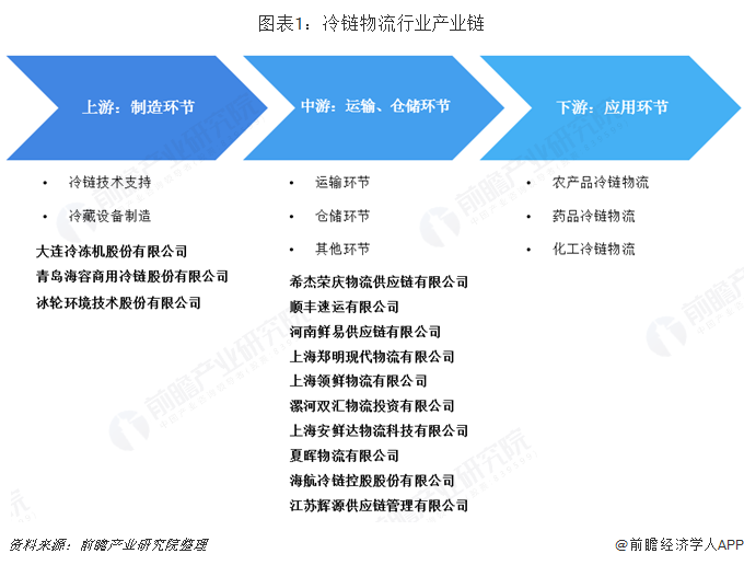 图表1:冷链物流行业产业链