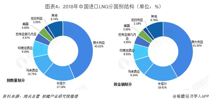 圖表4:2018年中國進口LNG分國別結構(單位:%)