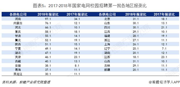 图表5:2017-2018年国家电网校园招聘第一批各地区报录比