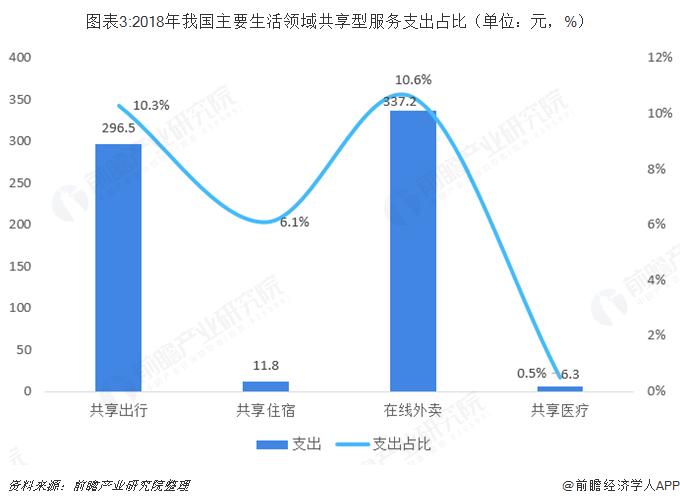 图表3:2018年我国主要生活领域共享型服务支出占比(单位:元,%)