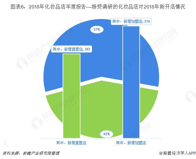 图表6:2018年化妆品店年度报告——接受调研的化妆品店对2018年新开店情况