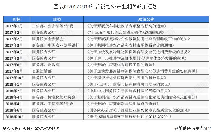 图表9:2017-2018年冷链物流产业相关政策汇总