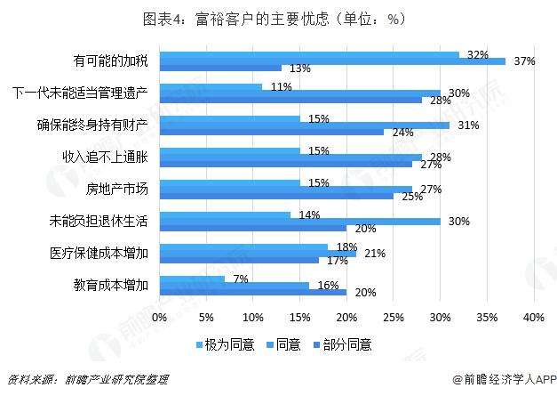 图表4:富裕客户的主要忧虑(单位:%)