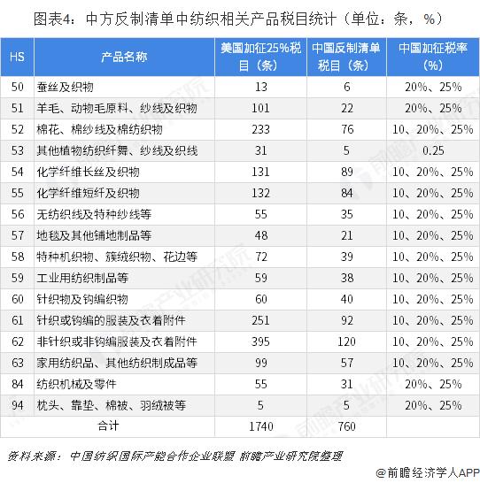 图表4:中方反制清单中纺织相关产品税目统计(单位:条,%)