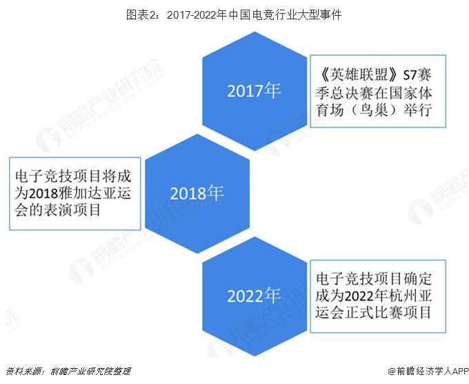 圖表2:2017-2022年中國電競行業大型事件