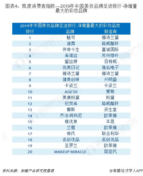 图表4:凯度消费者指数——2019年中国美妆品牌足迹排行-净增量最大的彩妆品牌