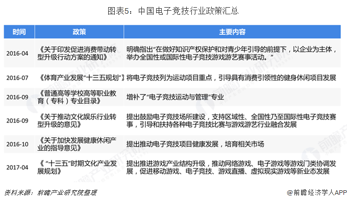 圖表5:中國電子競技行業政策匯總
